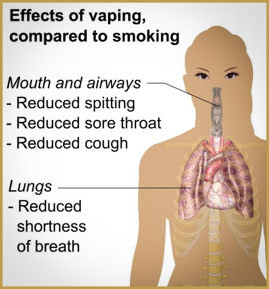 effects-of-vaping-compared-to-smoking-vaporplants