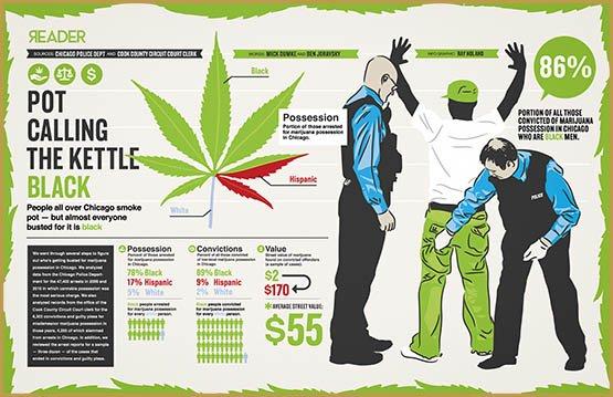 marijuana-arrest-rates-by-race-chicago